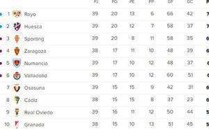 Así está la clasificación de Segunda División