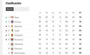 Así está la clasificación en Segunda División