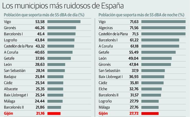 Los municipios más ruidosos de España
