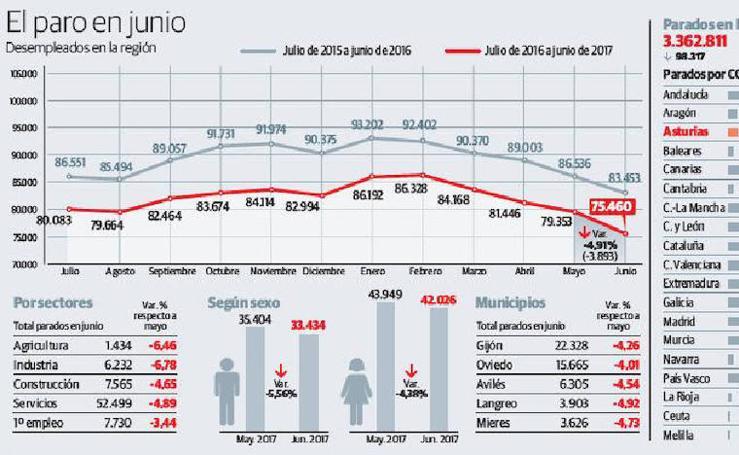 El paro en junio en Asturias