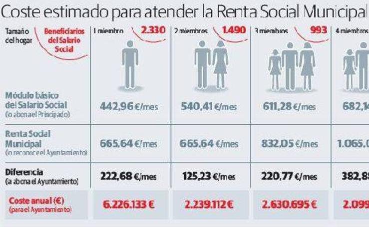 Coste estimado para atender la Renta Social Municipal