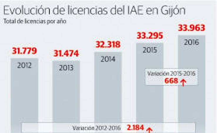 Evolución de licencias del IAE en Gijón