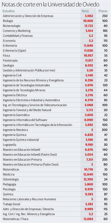 Notas de corte de la Universidad de Oviedo