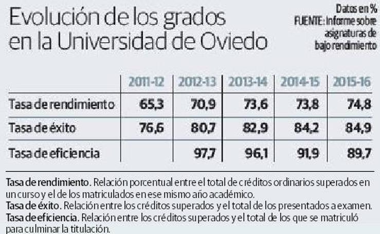 Evolución de los grados en la Universidad de Oviedo