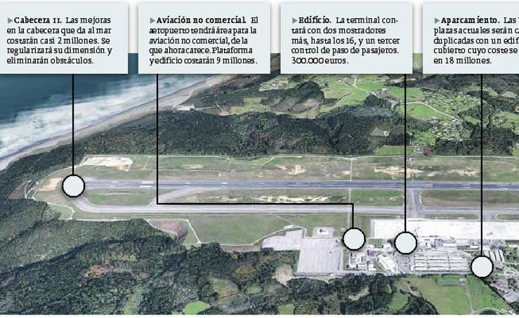 Gráfico de las obras en el aeropuerto de Asturias