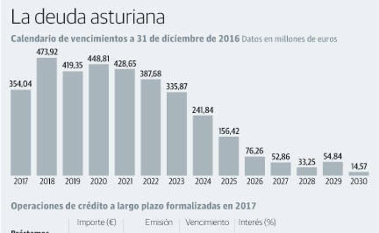 La deuda asturiana