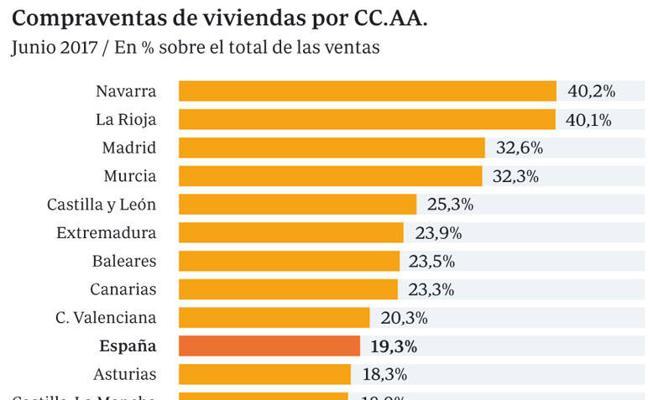 La venta de pisos en Asturias crece pero sigue sin alcanzar las cifras del resto del país