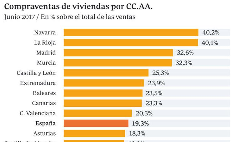 Compraventas de viviendas por CC. AA.