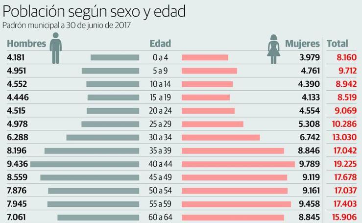 Población según sexo y edad