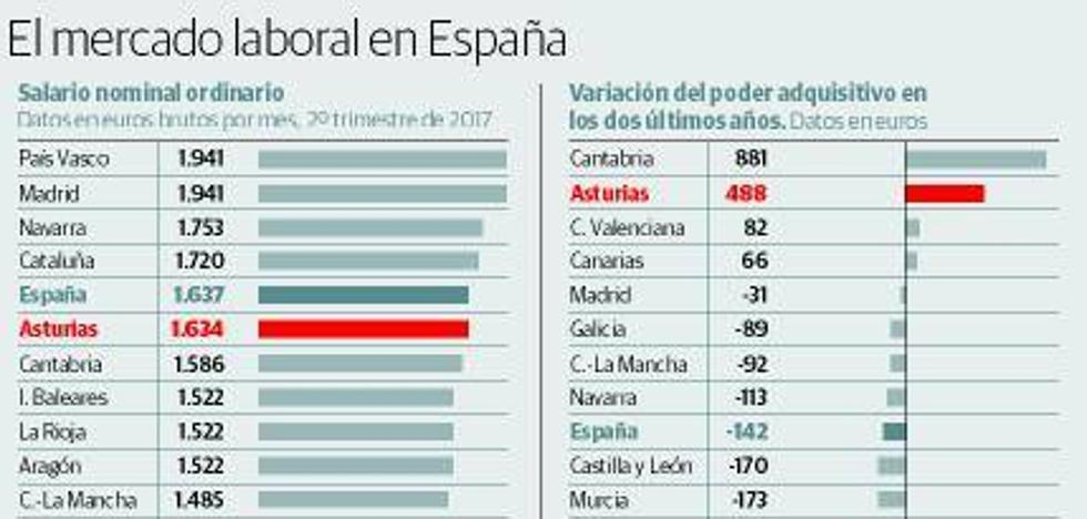 Asturias tiene la mayor tasa de España en paro de larga duración