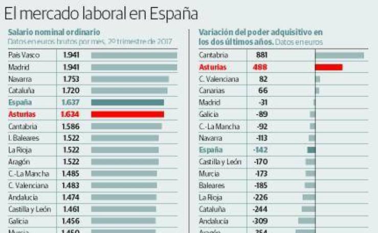 El mercado laboral en España