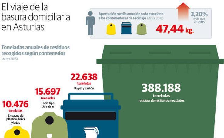 El viaje de la basura domiciliaria en Asturias