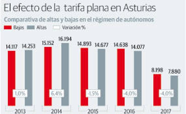 El efecto de la tarifa plana en Asturias