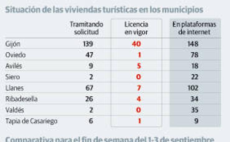 Situación de las viviendas turísticas en los municipios asturianos