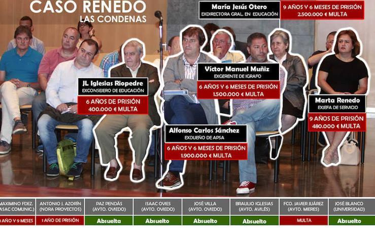 Las condenas del Caso Renedo