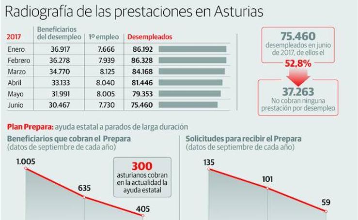 Radiografía de las prestaciones en Asturias