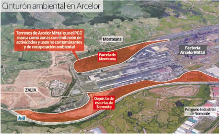 Cinturón ambiental en Arcelor