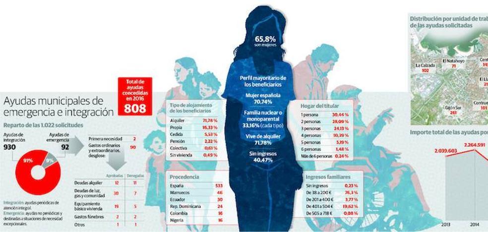 808 gijoneses reciben ayuda de emergencia por su «situación de necesidad excepcional»