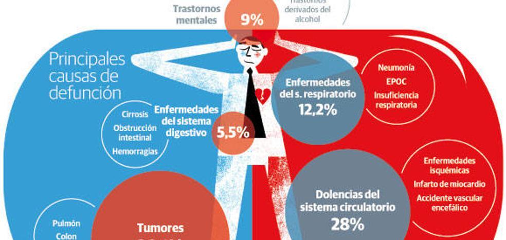 Los avilesinos viven de media 80,4 años, dos menos que el resto de los asturianos