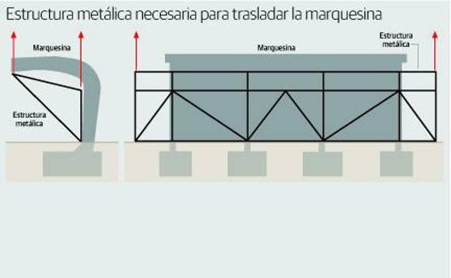 Una estructura metálica rodeará la marquesina de El Pozón para su traslado