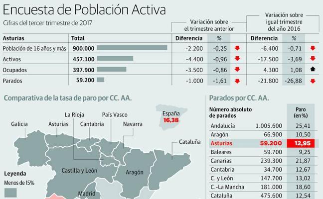 Casi 26.000 asturianos no trabajaron ni una hora en los dos últimos años