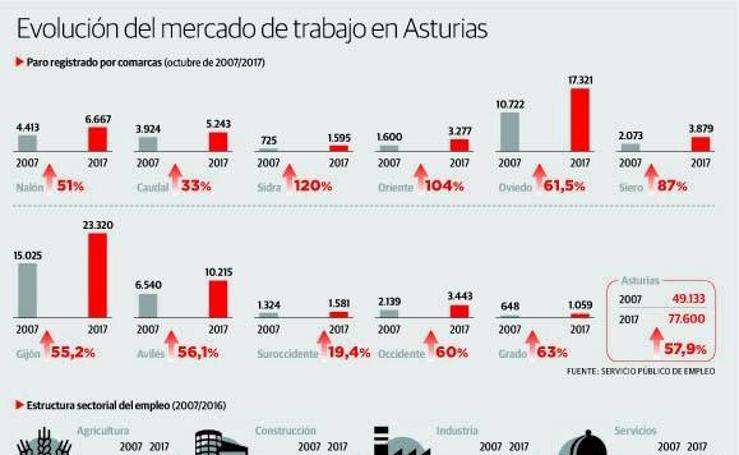 Evolución del mercado de trabajo en Asturias