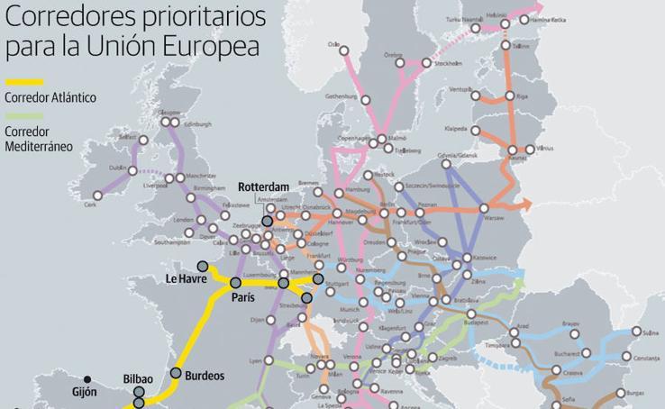 Corredores prioritarios para la Unión Europea
