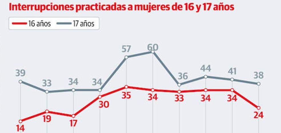 Casi setecientas asturianas menores de edad abortaron en la última década