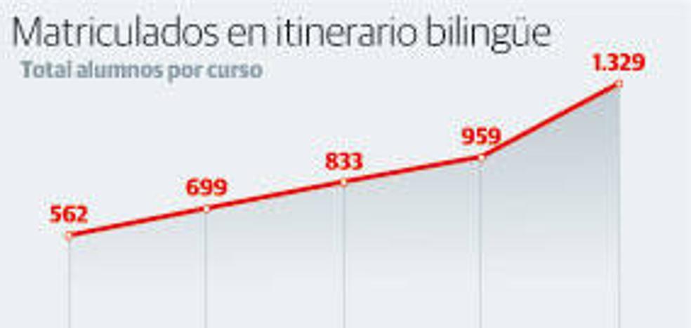 La oferta de grados bilingües en la Universidad de Oviedo es de las mayores del país, pero solo capta al 6% del alumnado