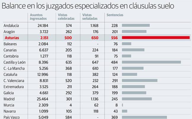 El 90% de las sentencias en Asturias por las cláusulas suelo son favorables a los particulares