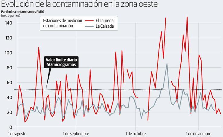 Evolución de la contaminación en la zona oeste