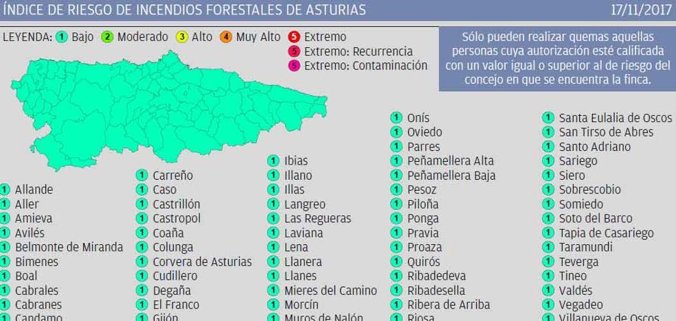 El índice de riesgo de incendios forestales es bajo en toda Asturias