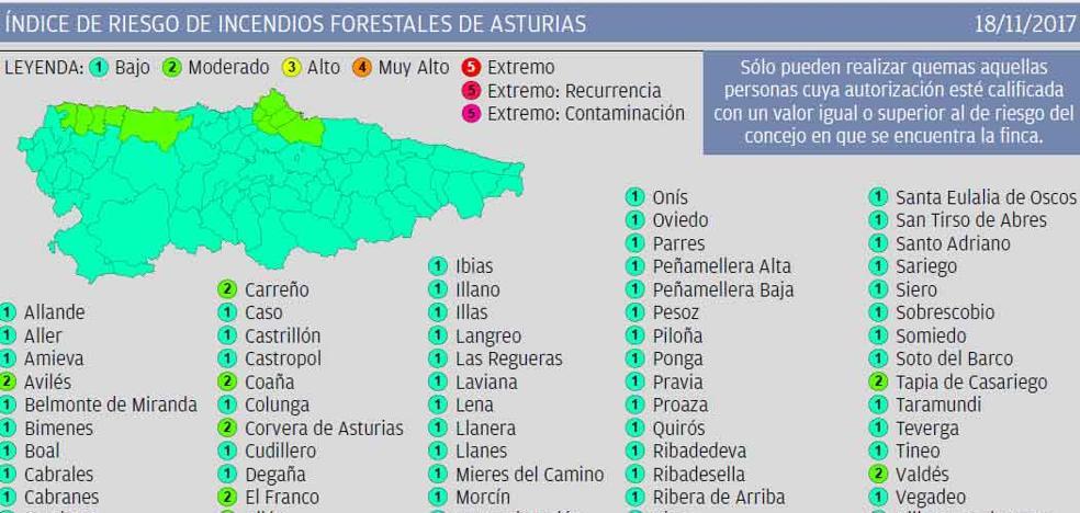 El índice de riesgo de incendios forestales es moderado en diez concejos de Asturias