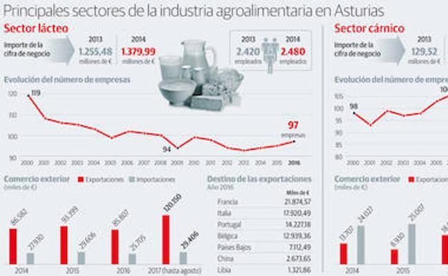 El peso del sector agroalimentario en el PIB asturiano ya iguala al turístico