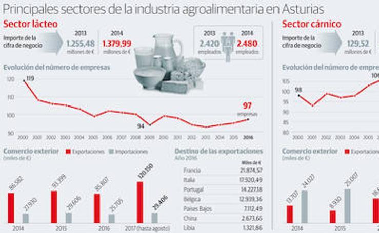 Principales sectores de la industria agroalimentaria en Asturias