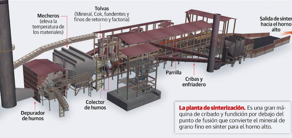 Arcelor invertirá más de diez millones en reformar el sínter para frenar la polución
