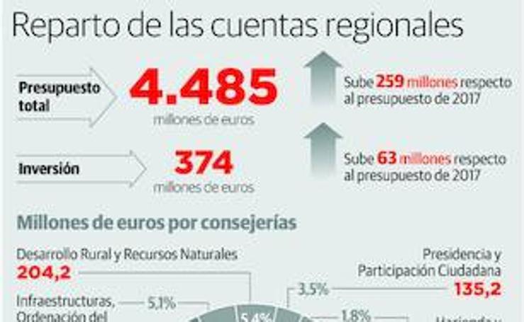 Reparto de las cuentas regionales