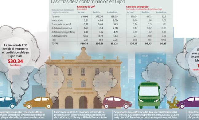 El plan de movilidad ve factible bajar a la mitad los humos de los coches en seis años