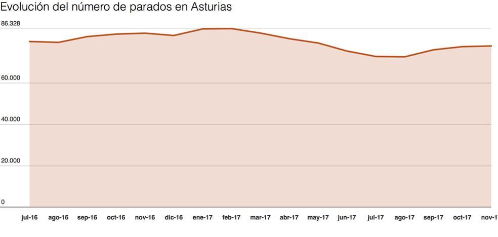 El paro de noviembre sube en Asturias un 0,42% lastrado por la temporalidad de los servicios