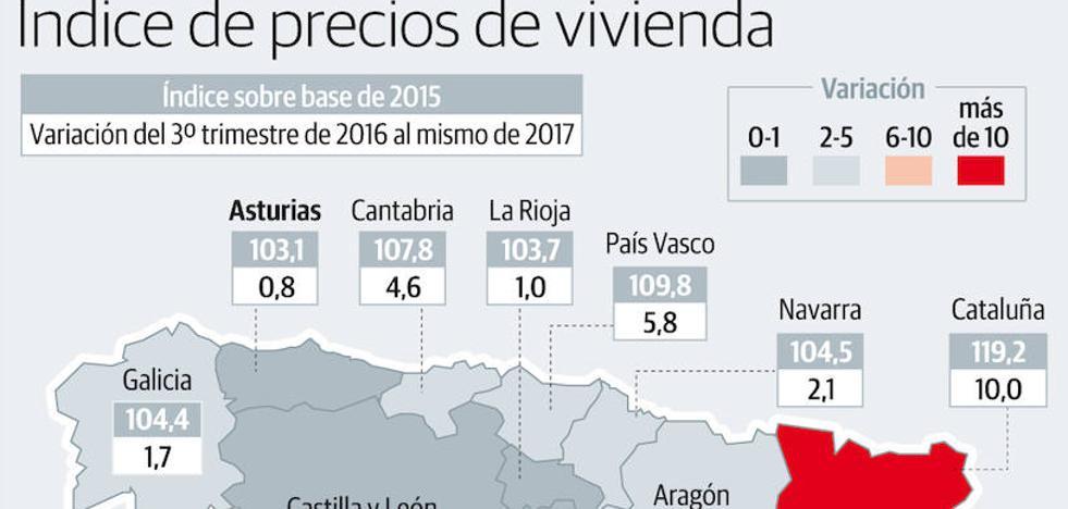 Asturias sigue a la cola en el remonte general del precio de la vivienda