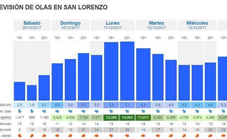 Previsión de oleaje en la playa de San Lorenzo