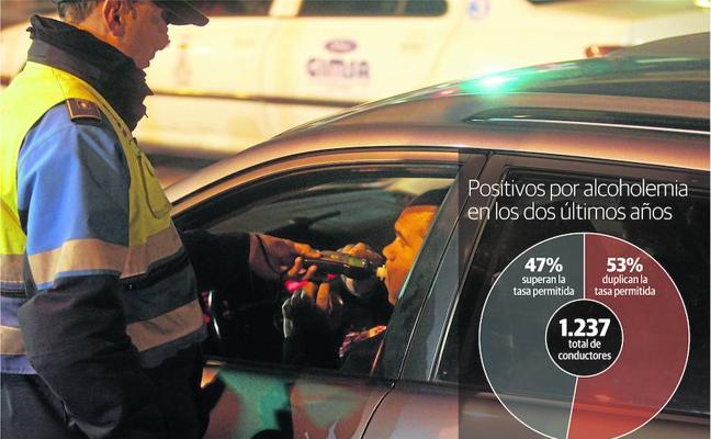 Más de la mitad de los conductores que dan positivo en alcohol duplican la tasa legal