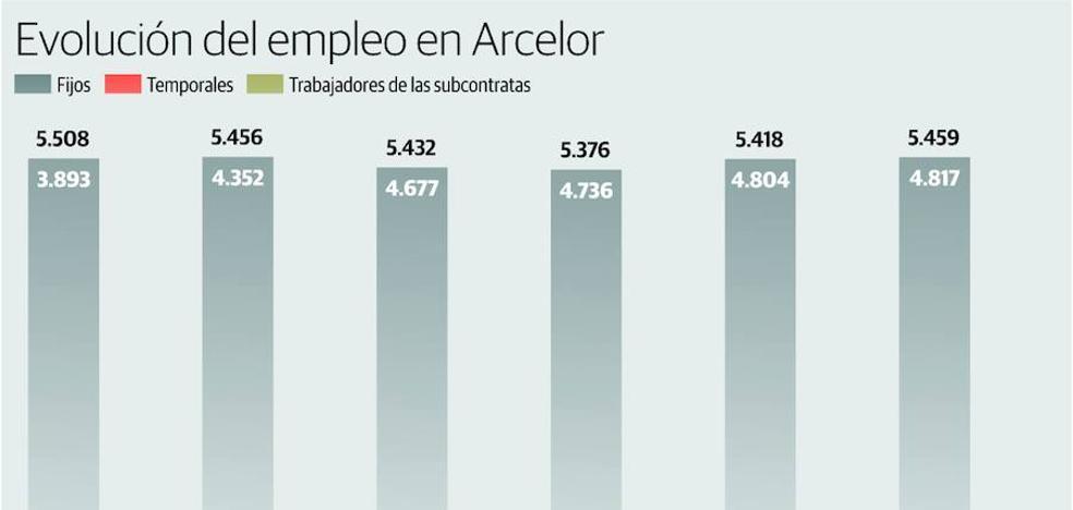 La plantilla fija de Arcelor en Asturias se incrementó un 24% en cinco años