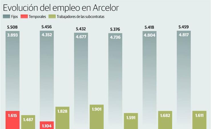 Evolución del empleo en Arcelor