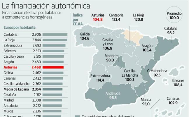 Asturias se juega 3.000 millones de euros al año con la reforma de la financiación