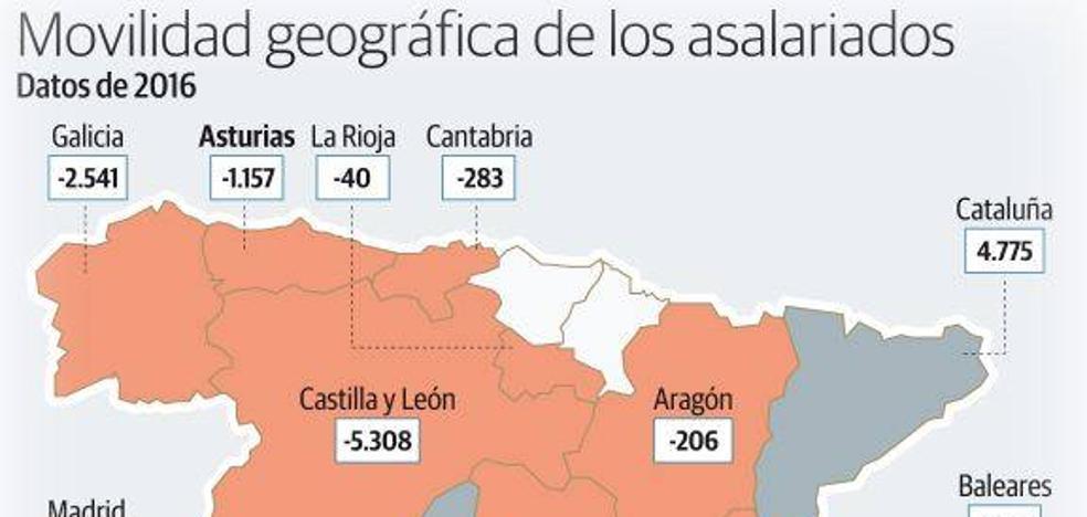 Diez trabajadores emigran cada día de Asturias a otras comunidades españolas