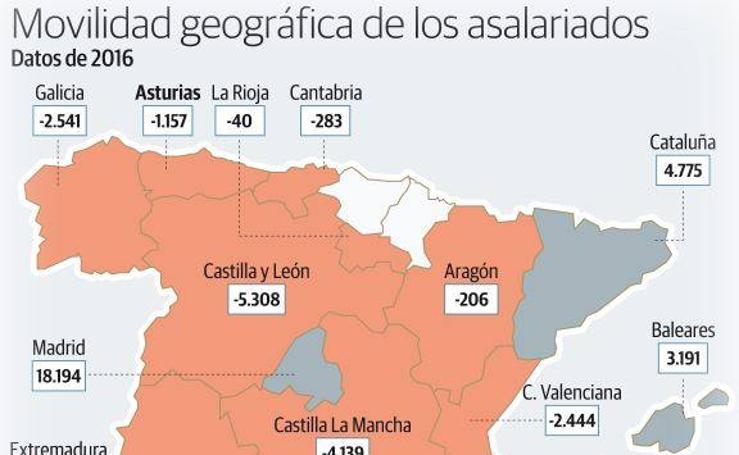 Movilidad geográfica de los asalariados