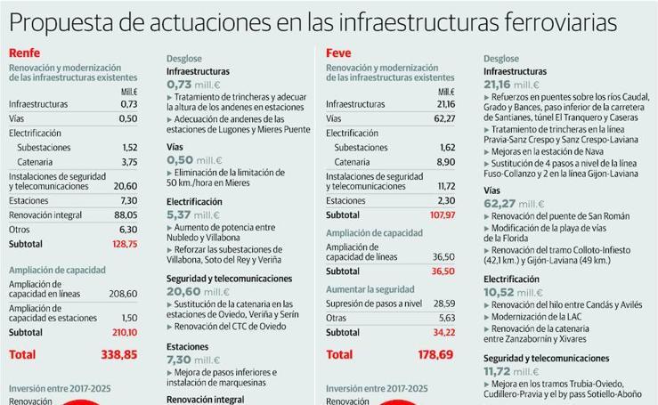 Propuesta de actuaciones en las infraestructuras ferroviarias