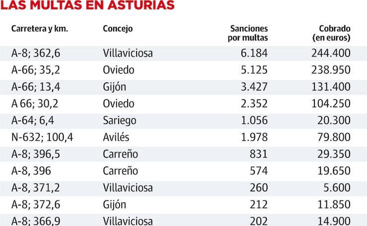 Estas son las carreteras de Asturias que más multas acumulan