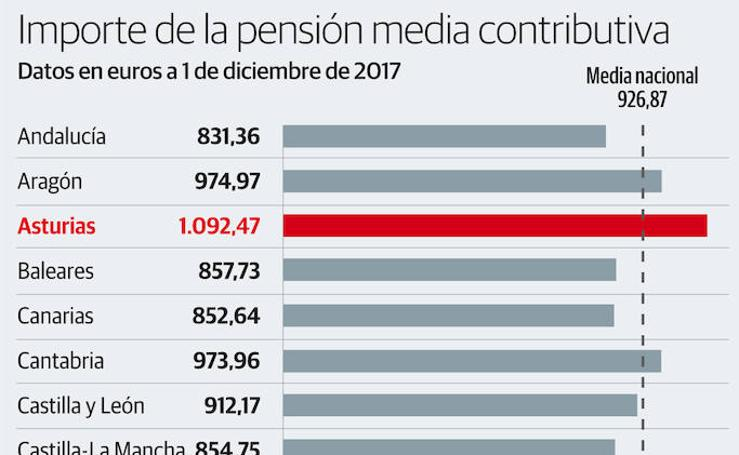 Importe de la pensión media contributiva